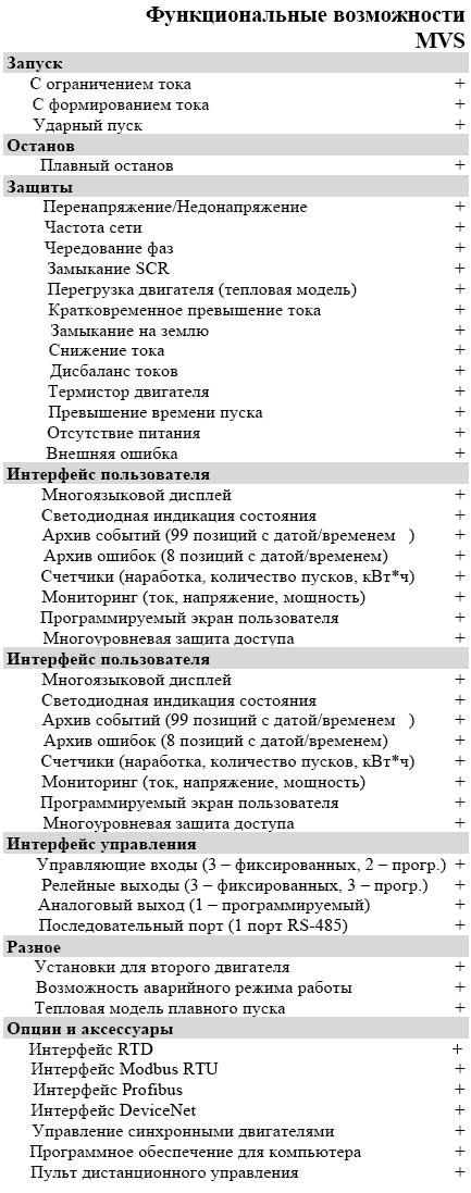 Высоковольтные устройства плавного пуска AuCom MVS.